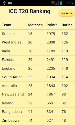 Cricket Ranking