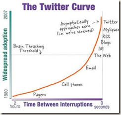 Twitter curve
