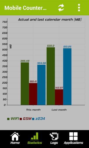 Mobile Counter Pro - 3G, WIFI v3.2 APK