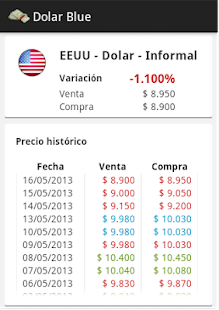 Dolar Blue- screenshot thumbnail