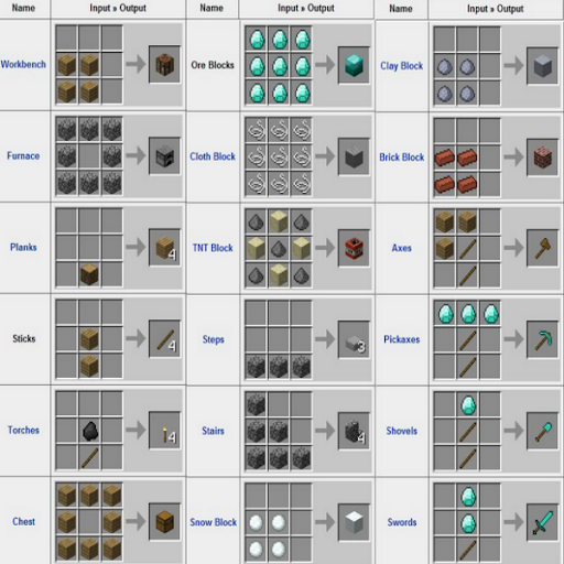 Crafting Guide For MCPE 2014