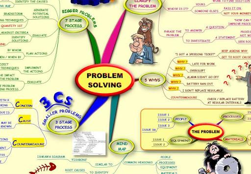 Problem Solving - Mind Map