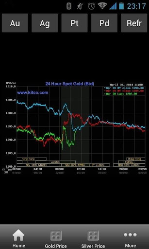 India Gold Price Free
