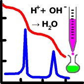 Acid-Base Titration curve