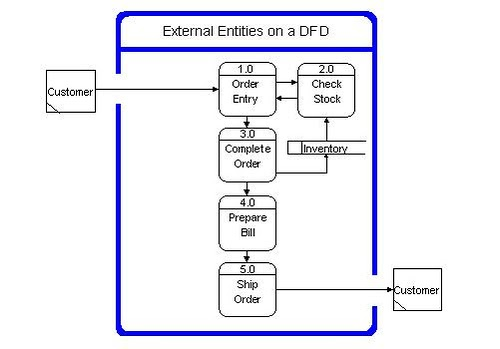 Webby The Php Team Components Of Data Flow Diagrams