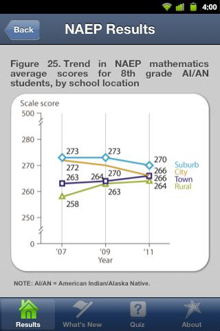 NAEP Results - screenshot