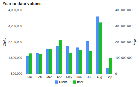 Year to date volume