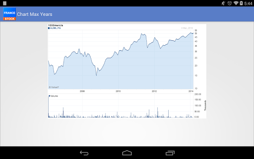 France Stock