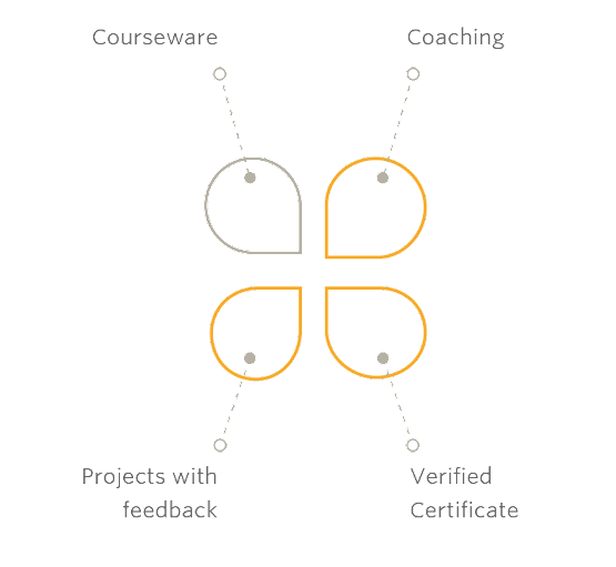 four petals, each representing courseware, coaching, projects with feedback, and verfied certificate