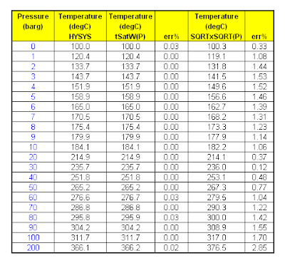 pressure and temperature relationship of saturated steam