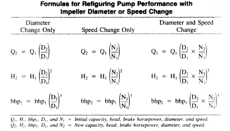 Chemical & Process Technology: Trim Centrifugal Pump Impeller for