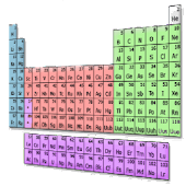 Periodic Table of the Elemets