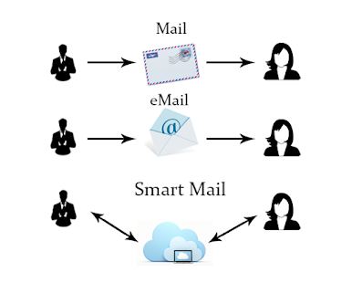 Smart Mail - screenshot thumbnail
