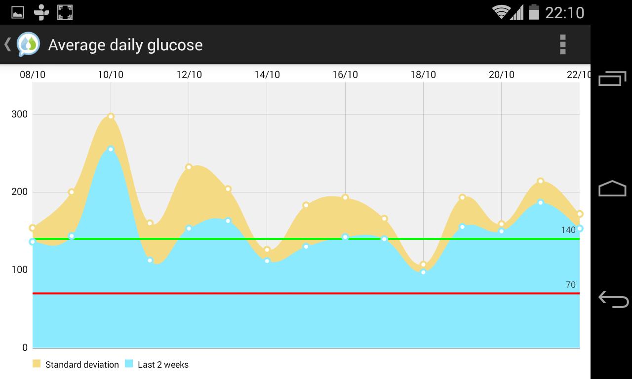 Social Diabetes - screenshot