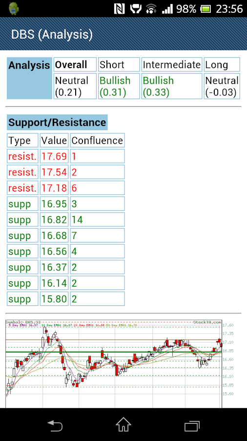 Singapore (SG) Stocks - screenshot