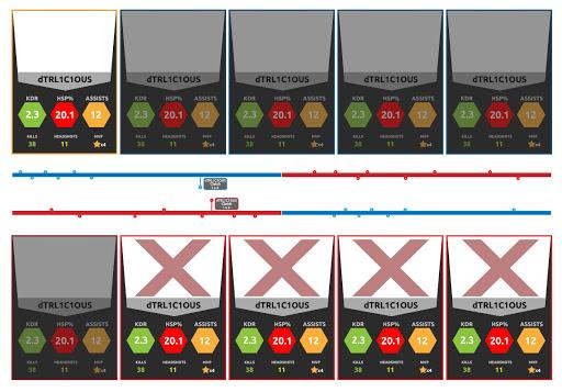 Unique Timeline View
