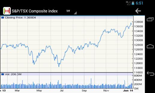 Canadian Stock Market Watch